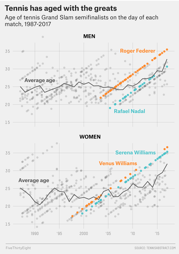 Age Of Tennis Chart Men.png