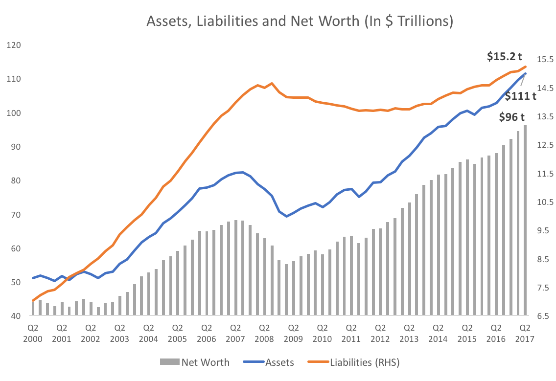 Assets Liabilities Net Worth.png