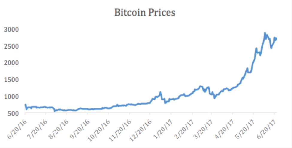 Bitcoin Prices.png