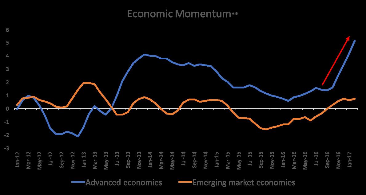 Economic Momentum Chart.png