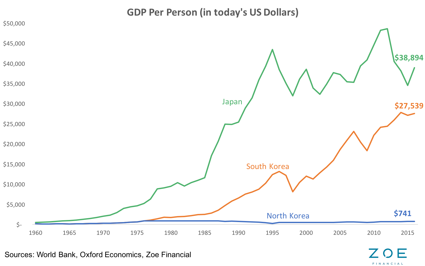 GDP per capita North Korea Blog 1.png