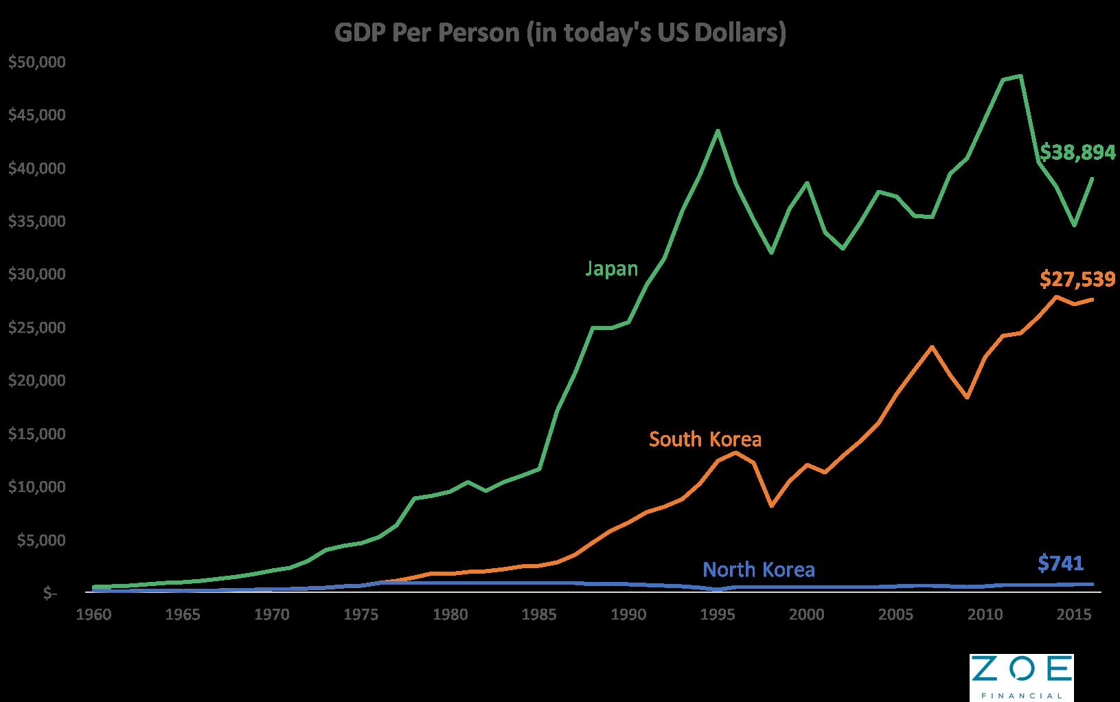 GDP per capita North Korea Blog 1.png