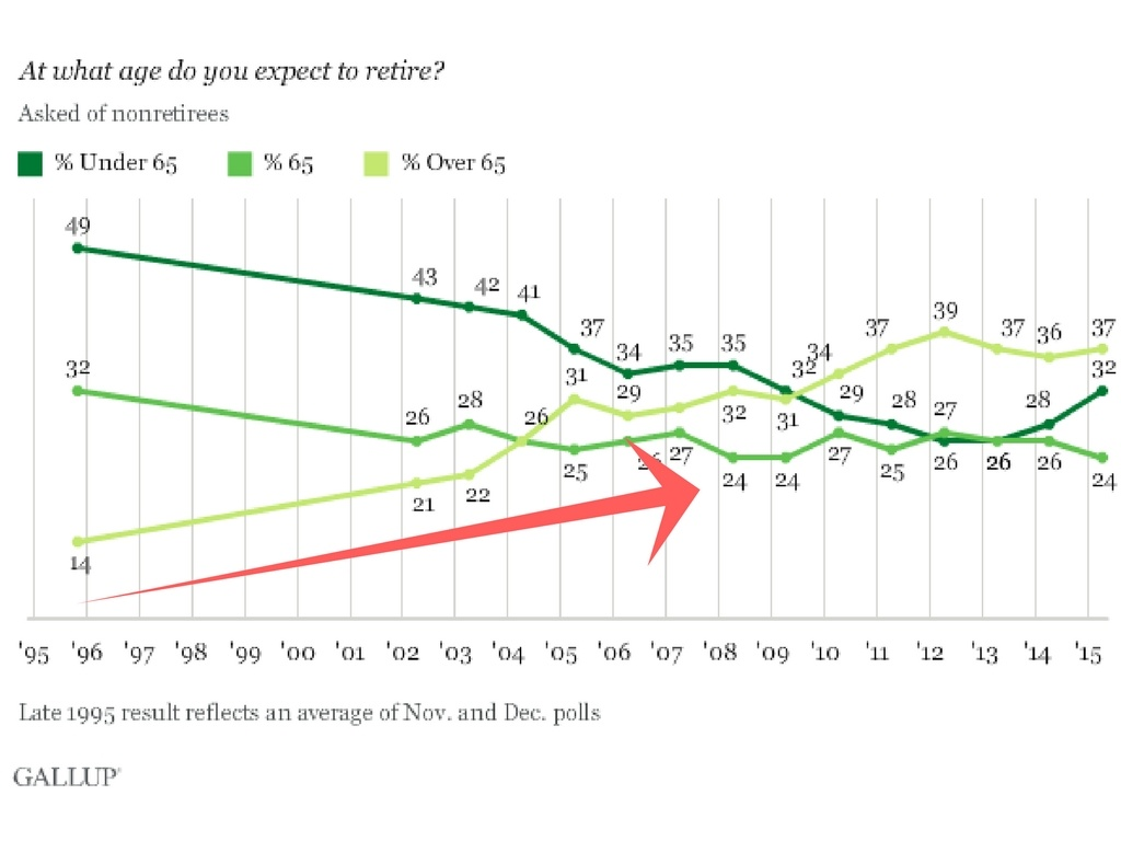 Gallup At What Age Do You Expect To Reitre.jpg