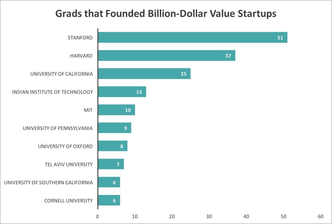GradsThatFoundedBillion$StartUps.png