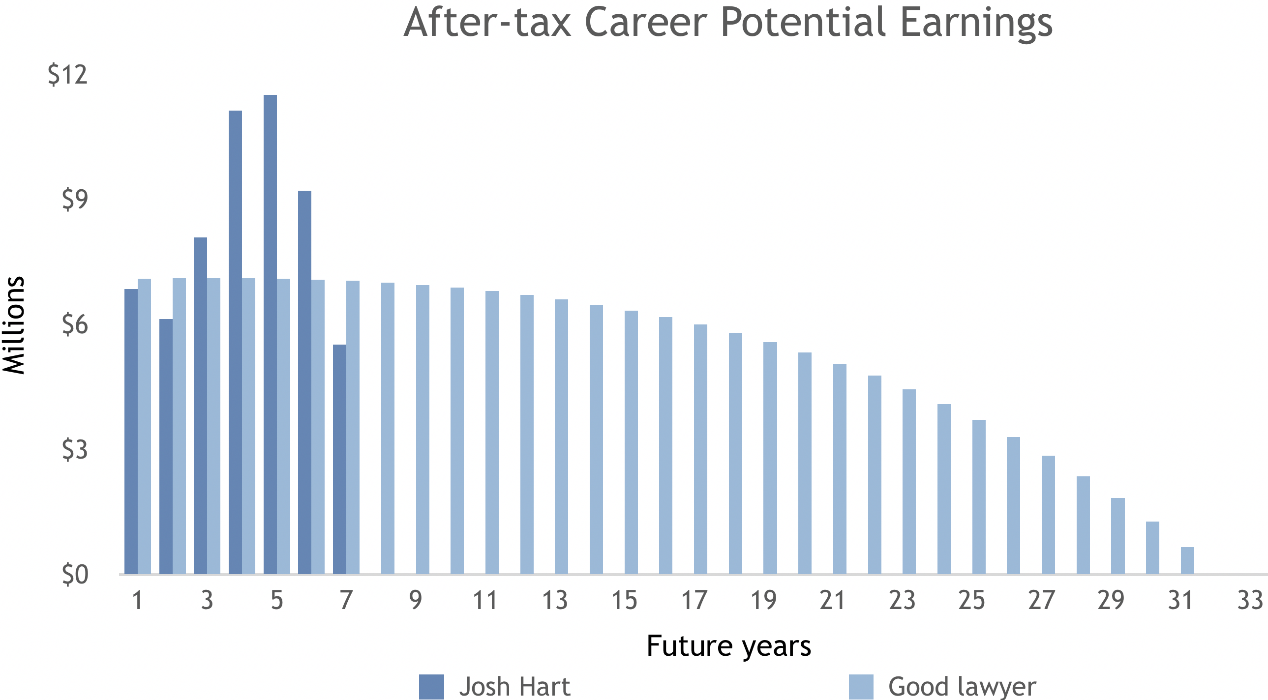 Josh Hart After Tax Career Potential Earnings-1.png