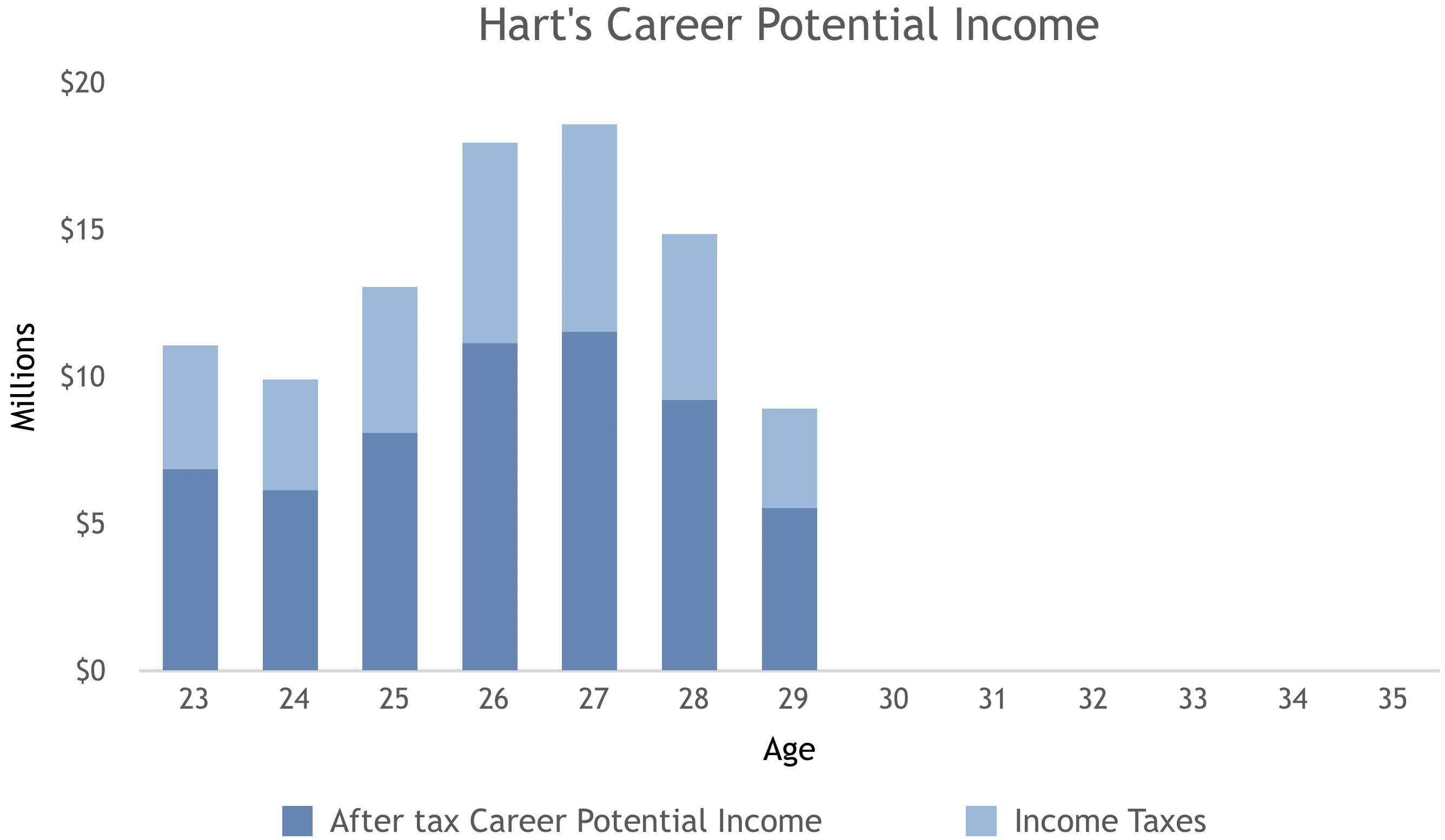Josh Hart Career Potential Income-1.png