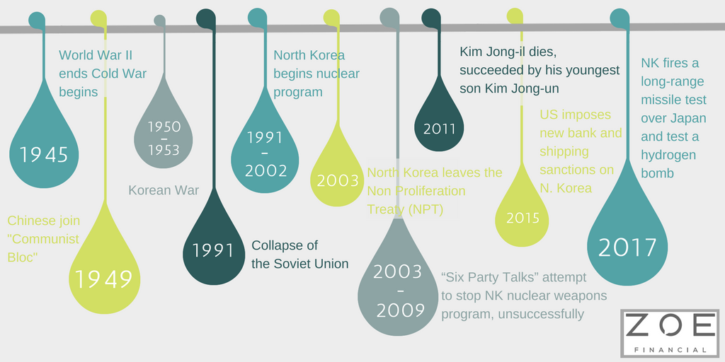 North Korea Timeline Infographic.png
