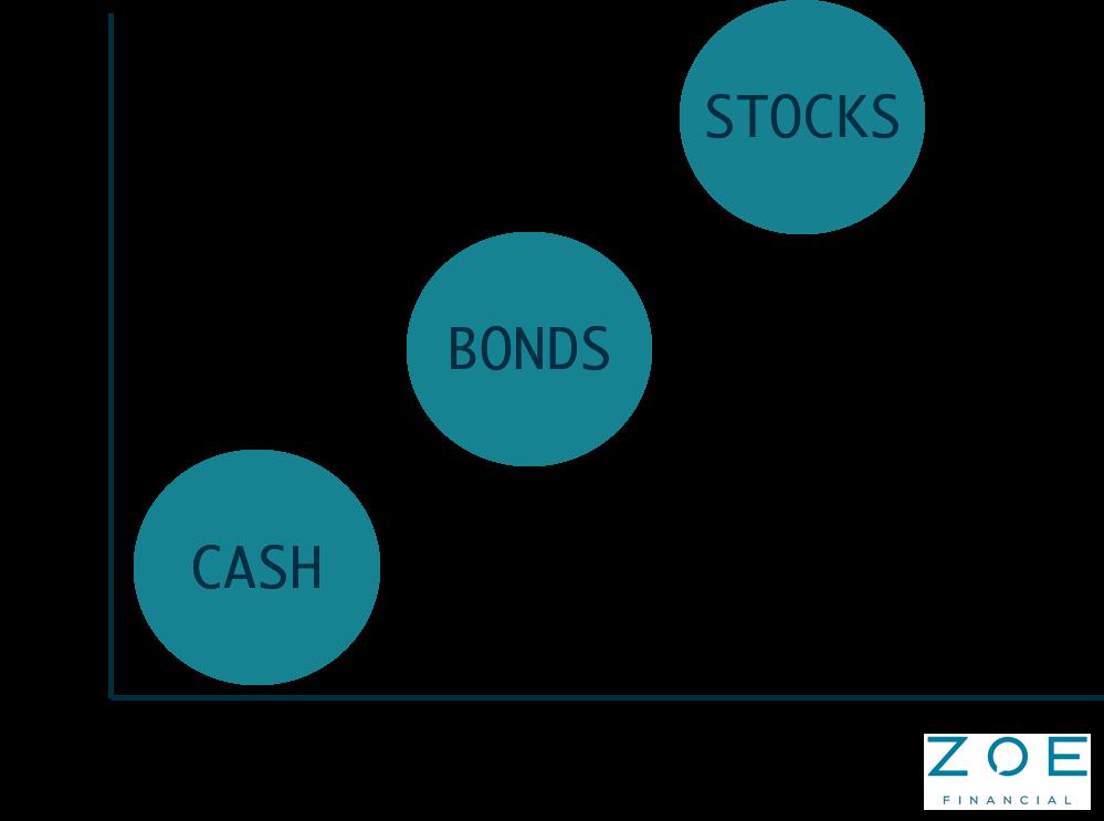 Stocks Bonds Chart Risk Return.png