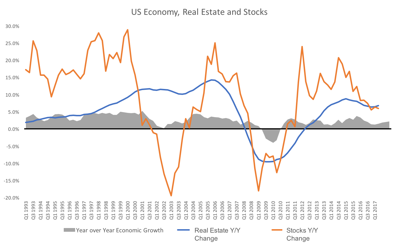 US Economy Real Estate Stocks chart.png