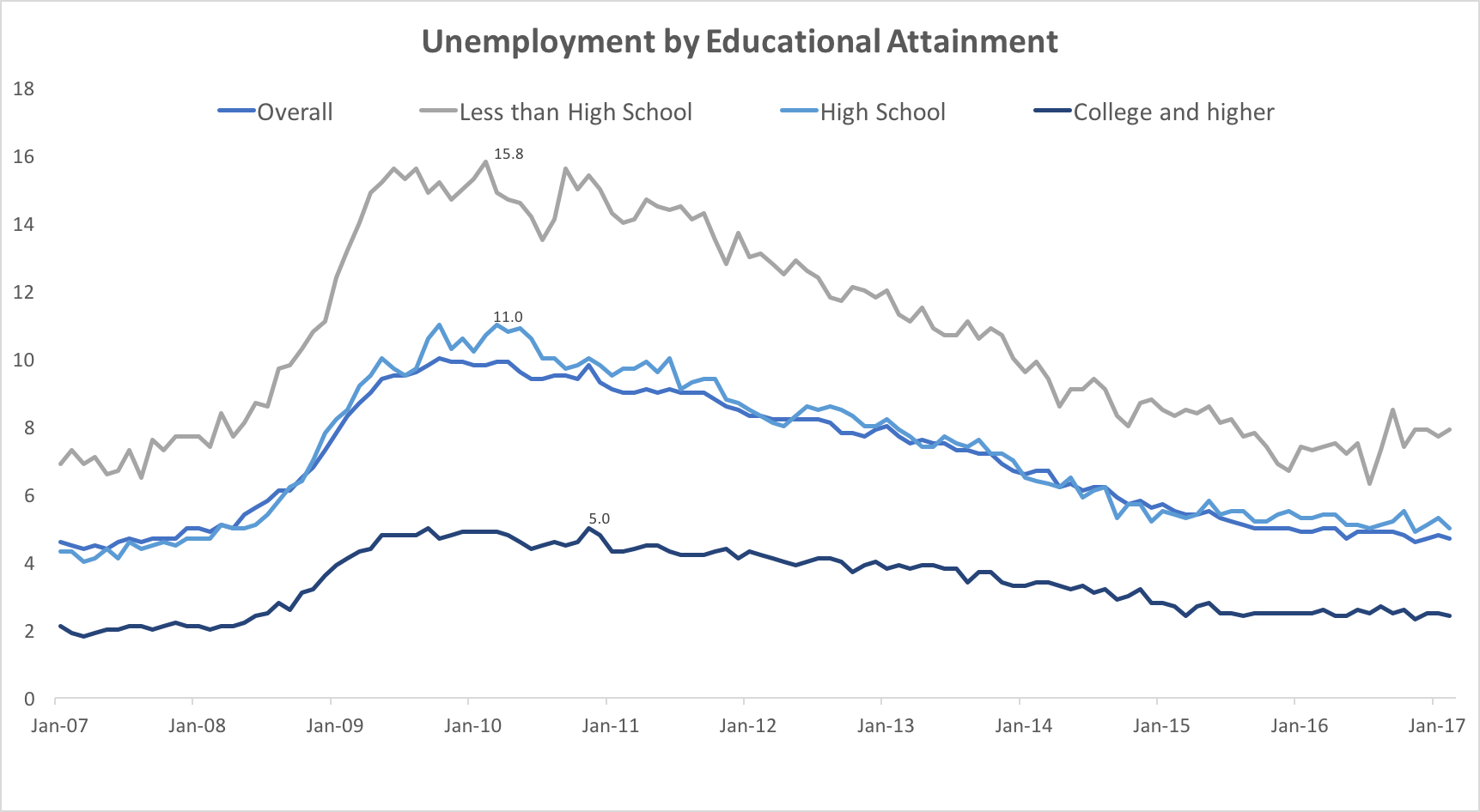 UnemploymentbyEducationLevel.png