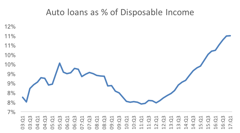 Auto loans relative.png