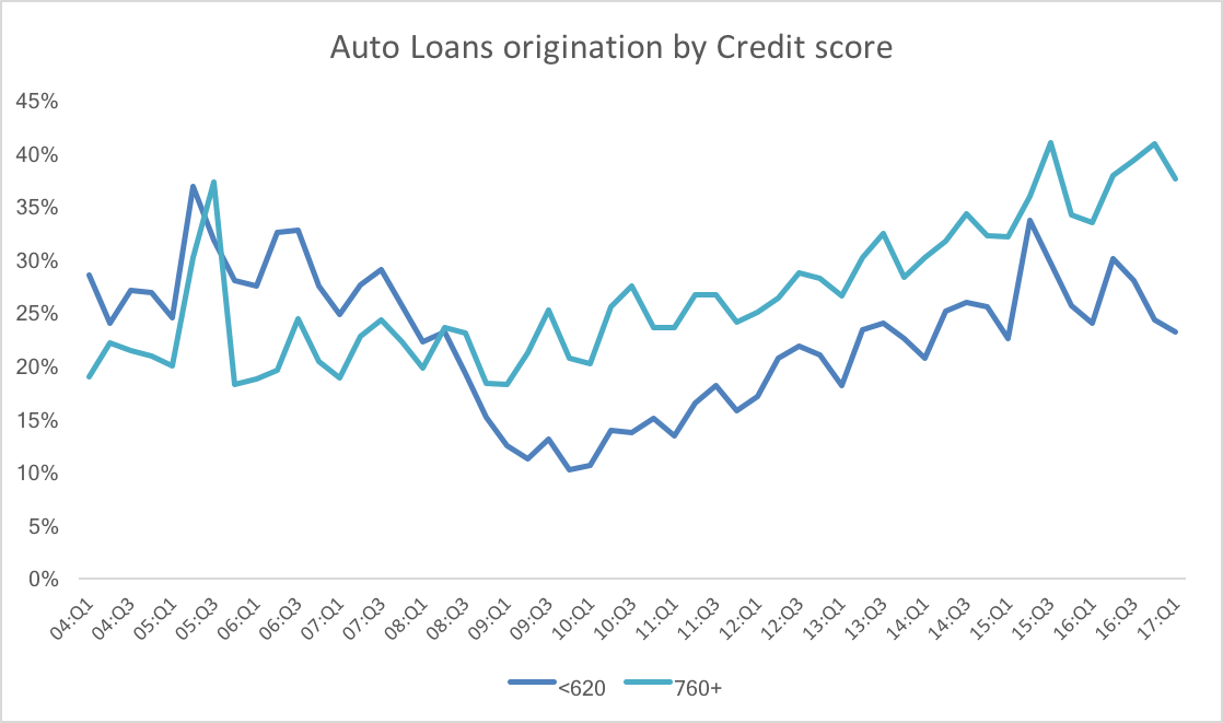 Auto loans.png