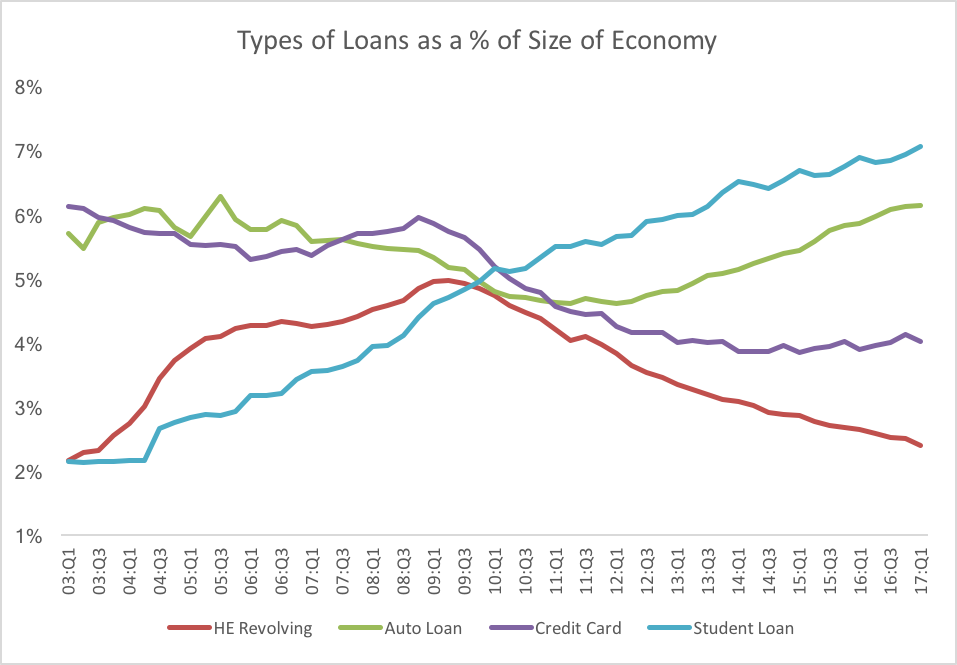 Types of loans relative.png