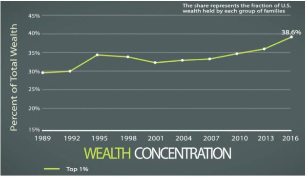 Wealth concentration - welath vs income blog.png