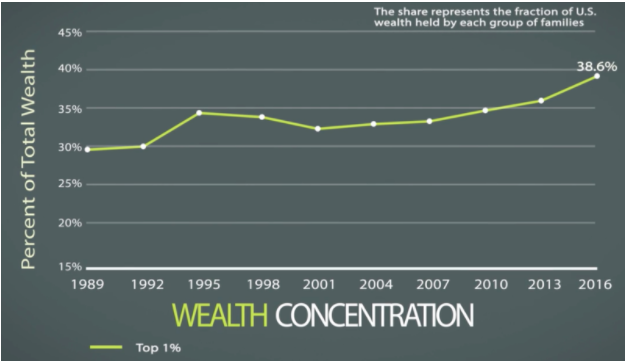 Wealth concentration - welath vs income blog.png