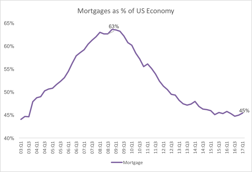 mortgages relative.png
