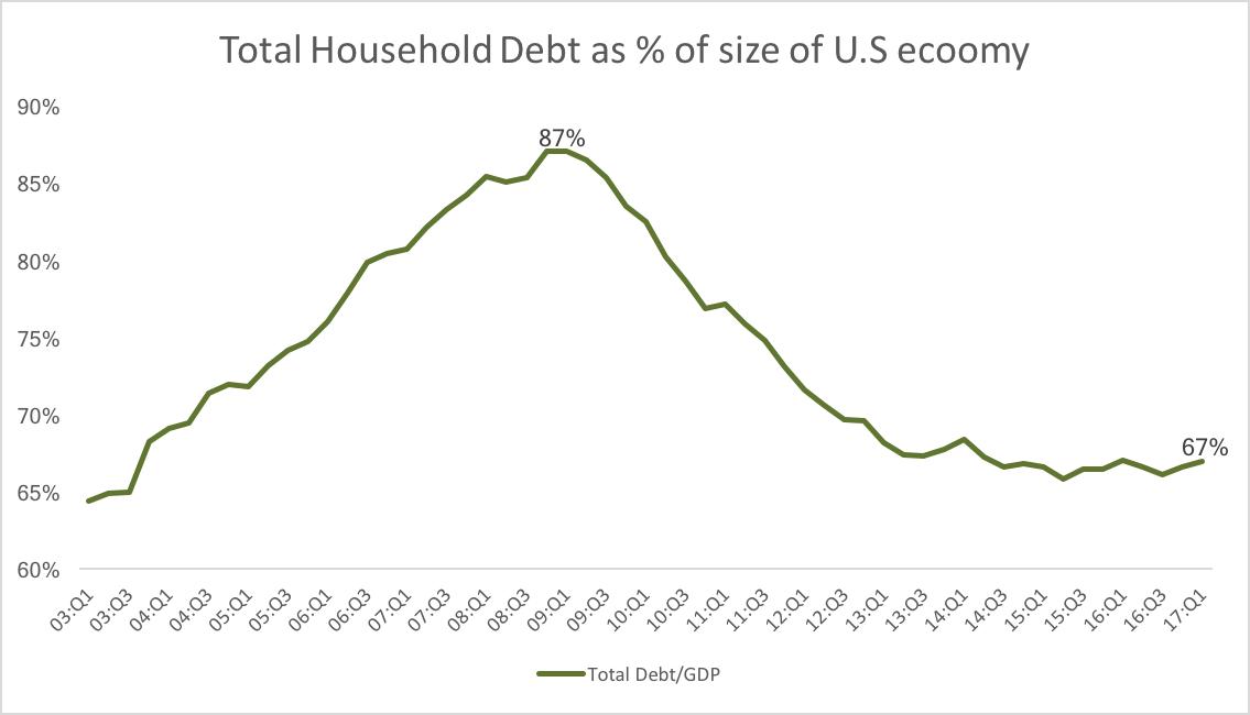 relative debt.png
